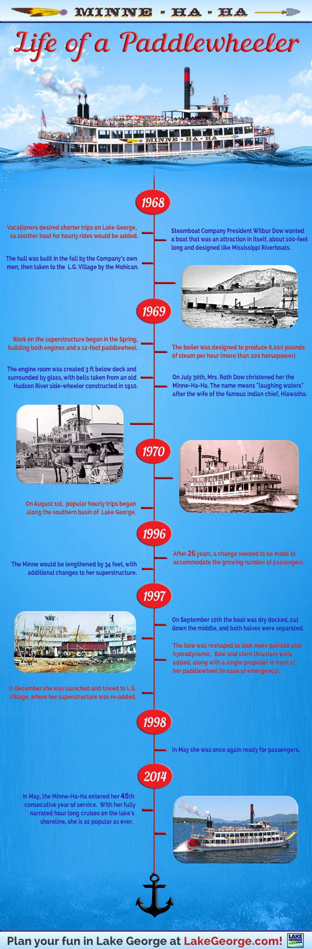 infographic showing the history of the minne-ha-ha